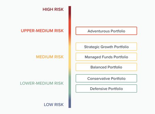 growth portfolio image