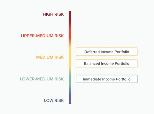 income portfolio image